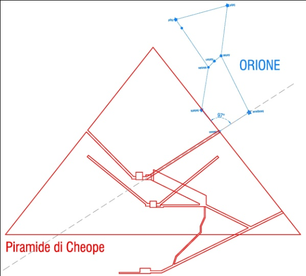 C:\Users\Utente\Pictures\2000.egizi e paleolitico\1.egizi piramidi giza e varie\1.piramid'orione3\cheope\2a.Orione Ribaltato e Cheope.jpg