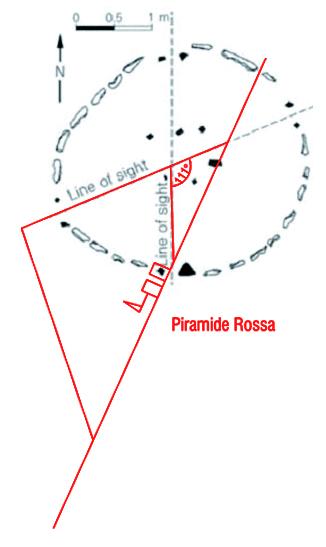 C:\Users\Utente\Pictures\2000.egizi e paleolitico\1.egizi piramidi giza e varie\1.piramid'orione3\piramide rossa\14.Nabta Playa e P. Rossa.jpg