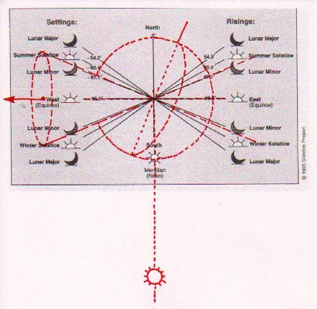 C:\Users\Utente\Pictures\1. The Snefru Code Portale\1. The Snefru Gallery\precession\chaco canyon-precession.jpg